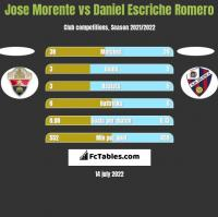 Jose Morente vs Daniel Escriche Romero h2h player stats