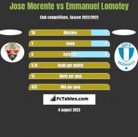 Jose Morente vs Emmanuel Lomotey h2h player stats