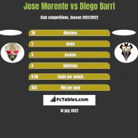 Jose Morente vs Diego Barri h2h player stats