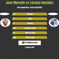 Jose Morente vs Lorenzo Gonzalez h2h player stats