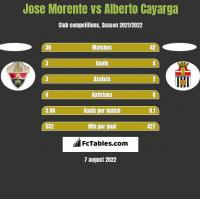 Jose Morente vs Alberto Cayarga h2h player stats