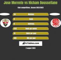Jose Morente vs Hicham Boussefiane h2h player stats