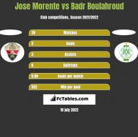 Jose Morente vs Badr Boulahroud h2h player stats