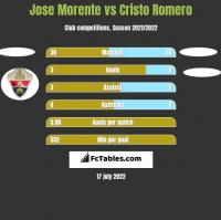 Jose Morente vs Cristo Romero h2h player stats