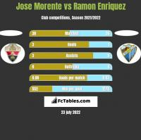 Jose Morente vs Ramon Enriquez h2h player stats