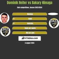 Dominik Reiter vs Bakary Nimaga h2h player stats