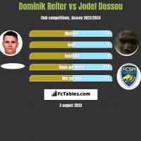 Dominik Reiter vs Jodel Dossou h2h player stats