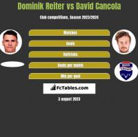 Dominik Reiter vs David Cancola h2h player stats