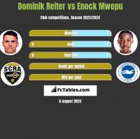 Dominik Reiter vs Enock Mwepu h2h player stats
