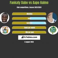 Fankaty Dabo vs Aapo Halme h2h player stats
