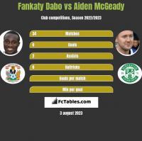Fankaty Dabo vs Aiden McGeady h2h player stats