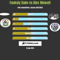Fankaty Dabo vs Alex Mowatt h2h player stats