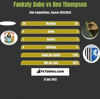 Fankaty Dabo vs Ben Thompson h2h player stats