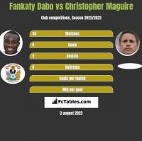 Fankaty Dabo vs Christopher Maguire h2h player stats