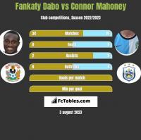 Fankaty Dabo vs Connor Mahoney h2h player stats