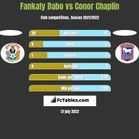 Fankaty Dabo vs Conor Chaplin h2h player stats