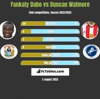 Fankaty Dabo vs Duncan Watmore h2h player stats