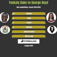 Fankaty Dabo vs George Boyd h2h player stats