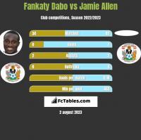 Fankaty Dabo vs Jamie Allen h2h player stats