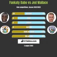 Fankaty Dabo vs Jed Wallace h2h player stats