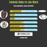 Fankaty Dabo vs Joe Ward h2h player stats