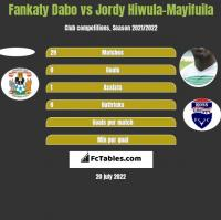 Fankaty Dabo vs Jordy Hiwula-Mayifuila h2h player stats