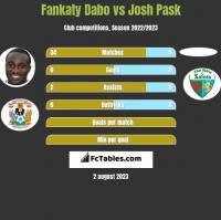 Fankaty Dabo vs Josh Pask h2h player stats