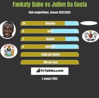Fankaty Dabo vs Julien Da Costa h2h player stats