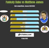 Fankaty Dabo vs Matthew James h2h player stats