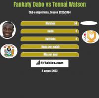 Fankaty Dabo vs Tennai Watson h2h player stats