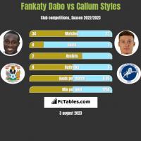 Fankaty Dabo vs Callum Styles h2h player stats