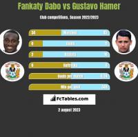 Fankaty Dabo vs Gustavo Hamer h2h player stats