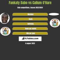 Fankaty Dabo vs Callum O'Hare h2h player stats