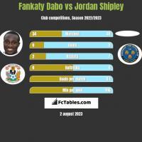Fankaty Dabo vs Jordan Shipley h2h player stats