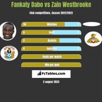 Fankaty Dabo vs Zain Westbrooke h2h player stats