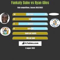 Fankaty Dabo vs Ryan Giles h2h player stats