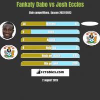 Fankaty Dabo vs Josh Eccles h2h player stats