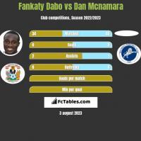 Fankaty Dabo vs Dan Mcnamara h2h player stats
