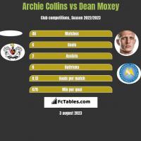 Archie Collins vs Dean Moxey h2h player stats