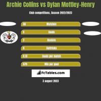 Archie Collins vs Dylan Mottley-Henry h2h player stats