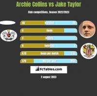 Archie Collins vs Jake Taylor h2h player stats