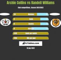 Archie Collins vs Randell Williams h2h player stats