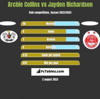 Archie Collins vs Jayden Richardson h2h player stats