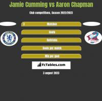 Jamie Cumming vs Aaron Chapman h2h player stats