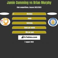 Jamie Cumming vs Brian Murphy h2h player stats