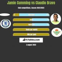 Jamie Cumming vs Claudio Bravo h2h player stats