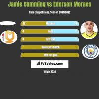 Jamie Cumming vs Ederson Moraes h2h player stats