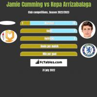 Jamie Cumming vs Kepa Arrizabalaga h2h player stats