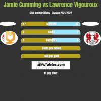 Jamie Cumming vs Lawrence Vigouroux h2h player stats