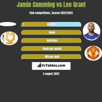 Jamie Cumming vs Lee Grant h2h player stats